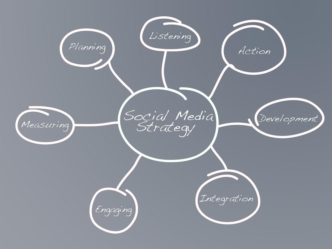 SMM,Social media